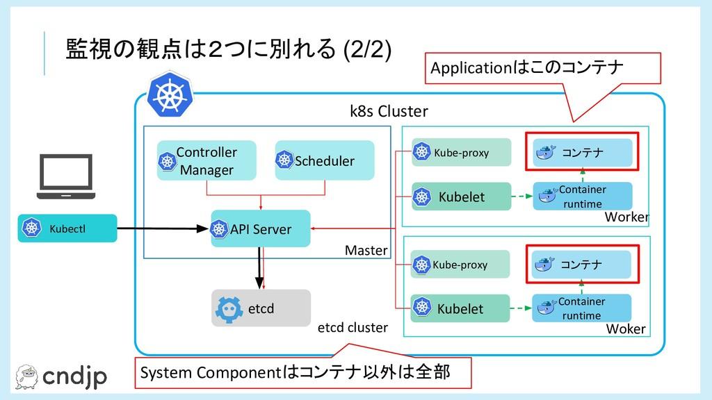 k8s Cluster Woker Master API Server etcd cluste...
