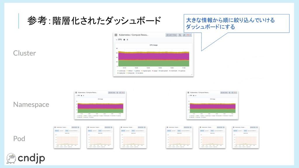 参考:階層化されたダッシュボード 大きな情報から順に絞り込んでいける ダッシュボードにする