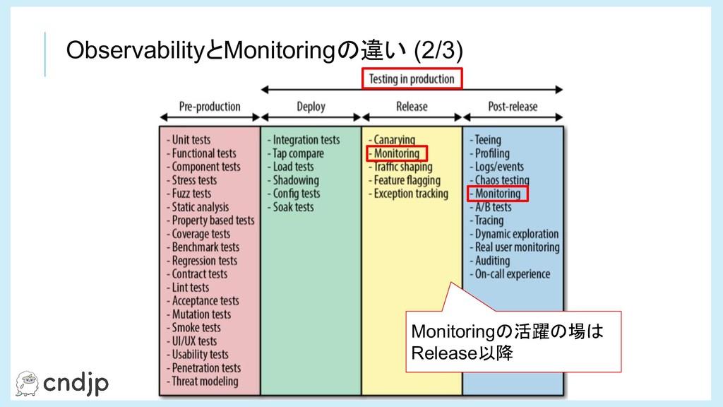 ObservabilityとMonitoringの違い (2/3) Monitoringの活躍...