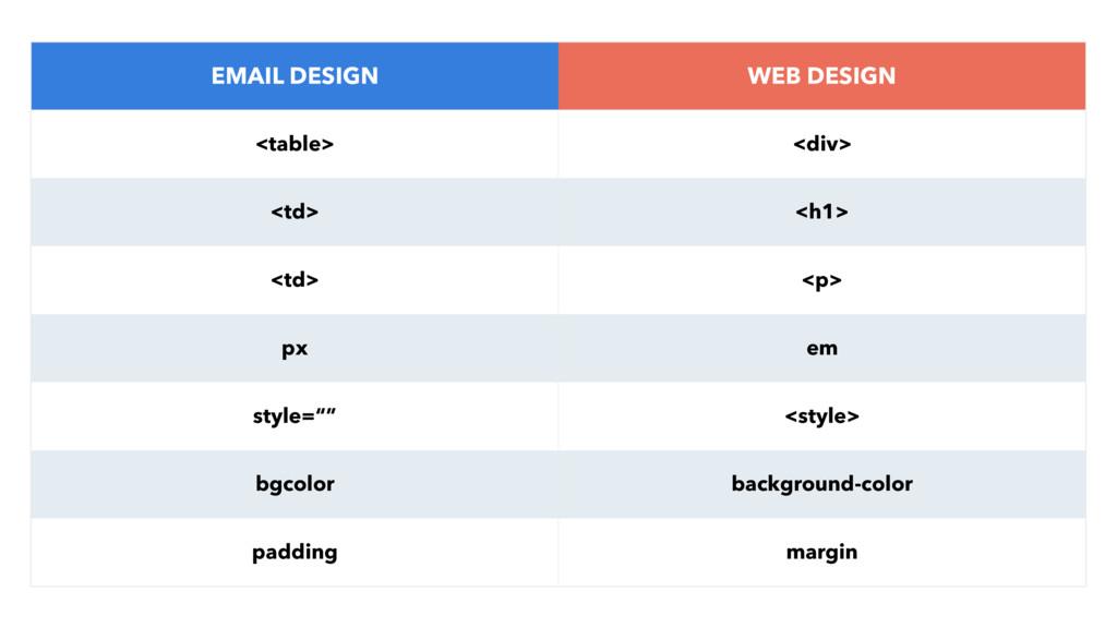 EMAIL DESIGN WEB DESIGN <table> <div> <td> <h1>...