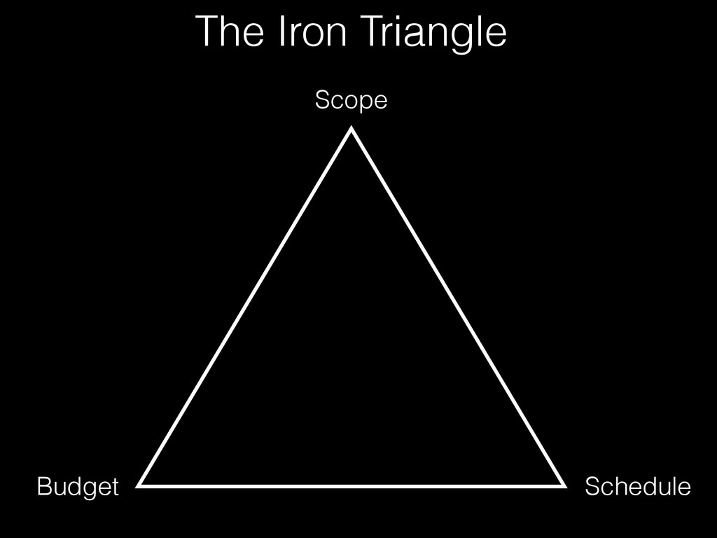 Budget Scope Schedule The Iron Triangle