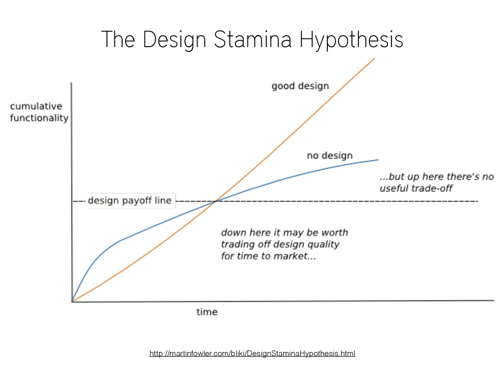 The Design Stamina Hypothesis http://martinfowl...