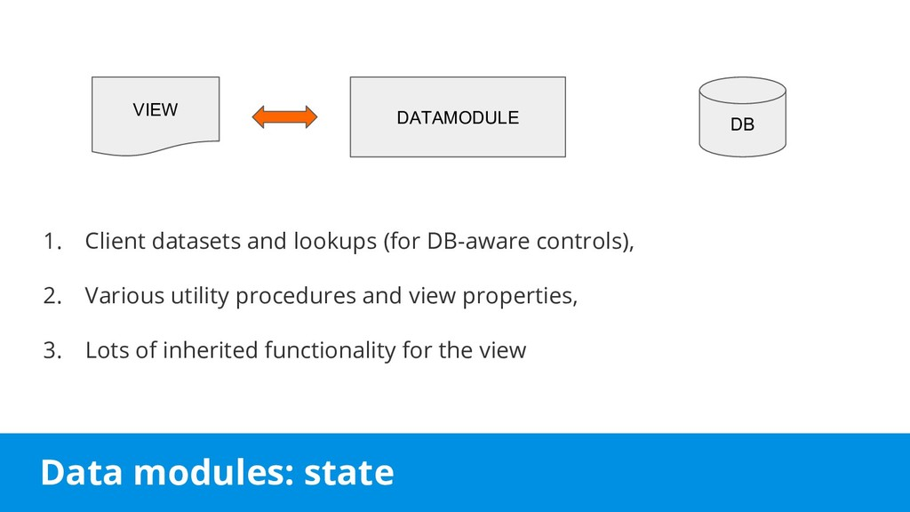 Data modules: state 1. Client datasets and look...