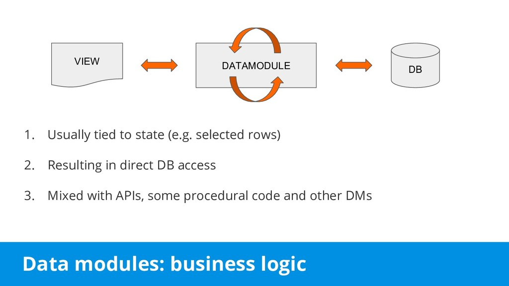 Data modules: business logic 1. Usually tied to...