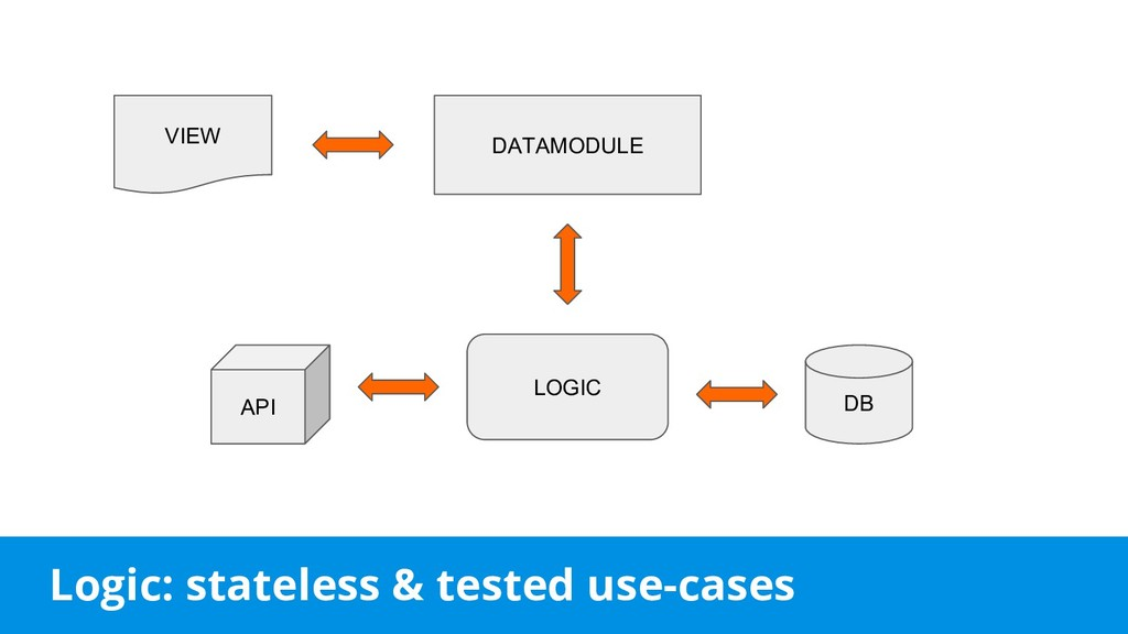 Logic: stateless & tested use-cases DB LOGIC AP...