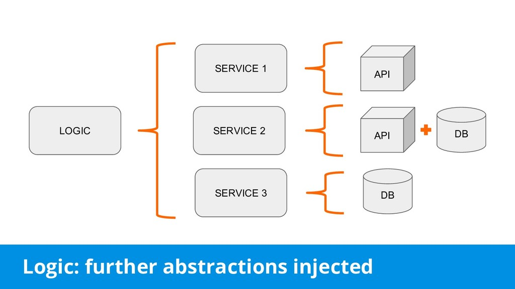 Logic: further abstractions injected DB LOGIC A...