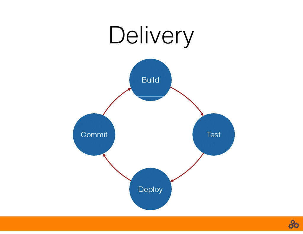 Delivery Commit Test Build Deploy