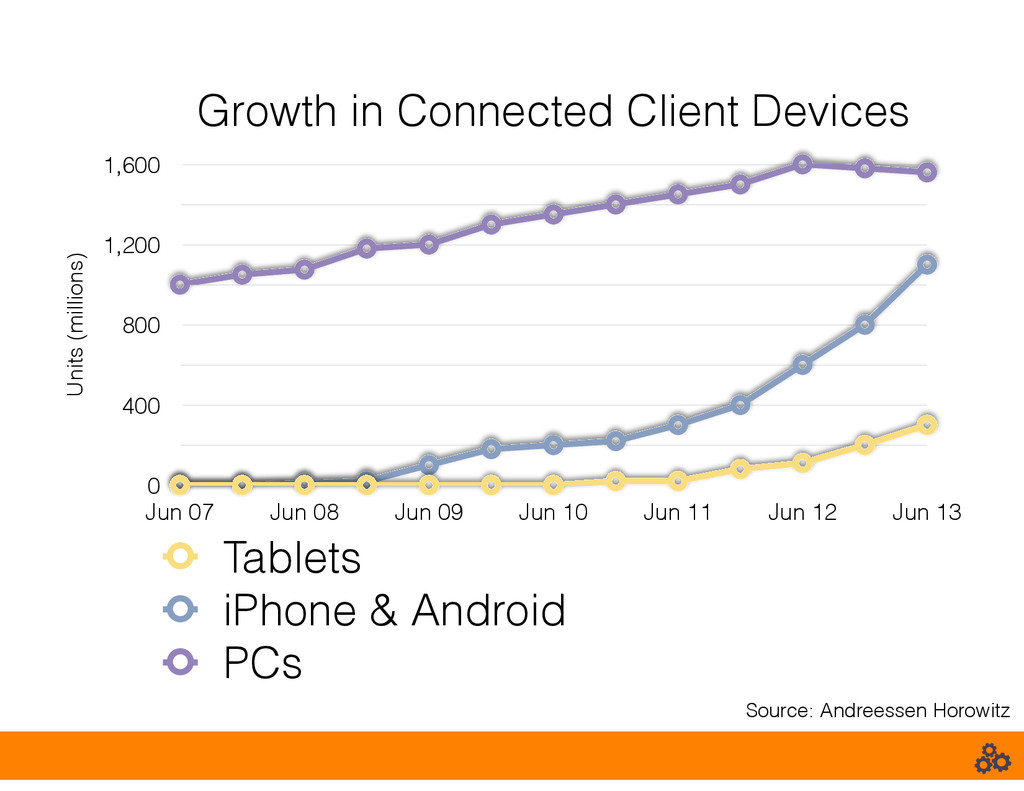 Growth in Connected Client Devices Units (milli...