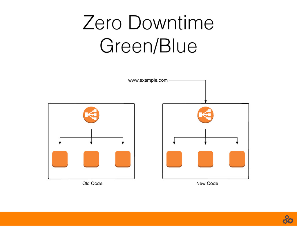 Zero Downtime Green/Blue www.example.com Old Co...