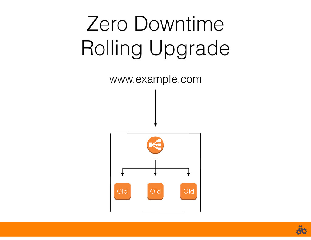 Zero Downtime Rolling Upgrade www.example.com O...