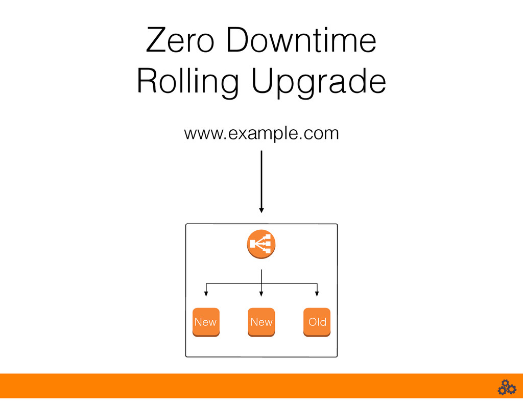 Zero Downtime Rolling Upgrade www.example.com N...