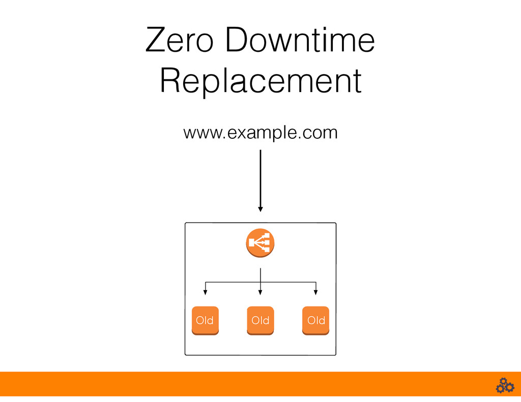 Zero Downtime Replacement www.example.com Old O...