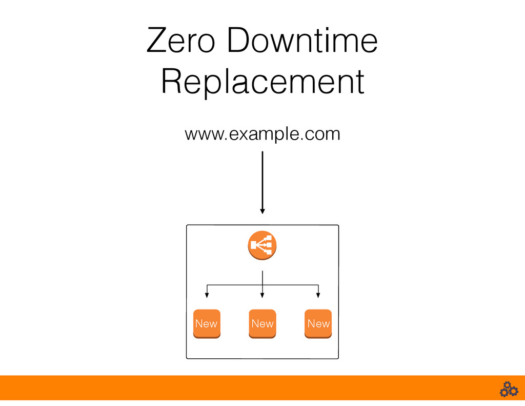 Zero Downtime Replacement www.example.com New N...