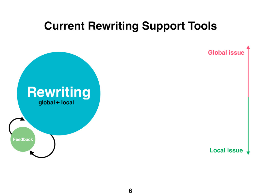 6 Current Rewriting Support Tools Rewriting Fee...