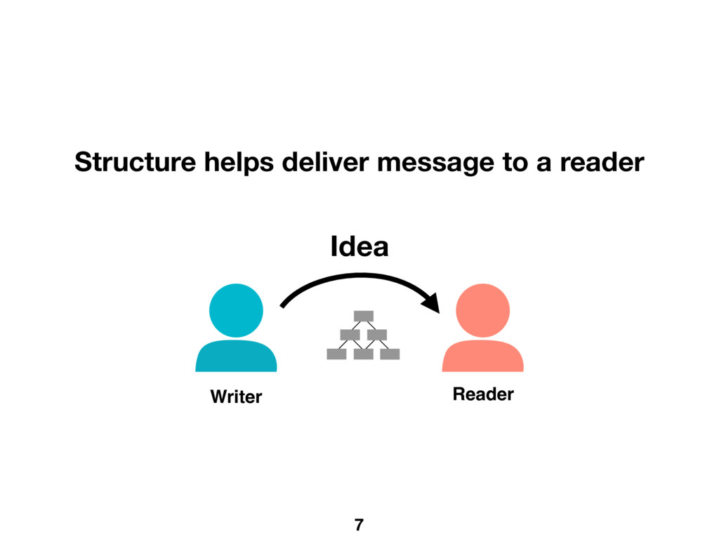 7 Writer Reader Structure helps deliver message...
