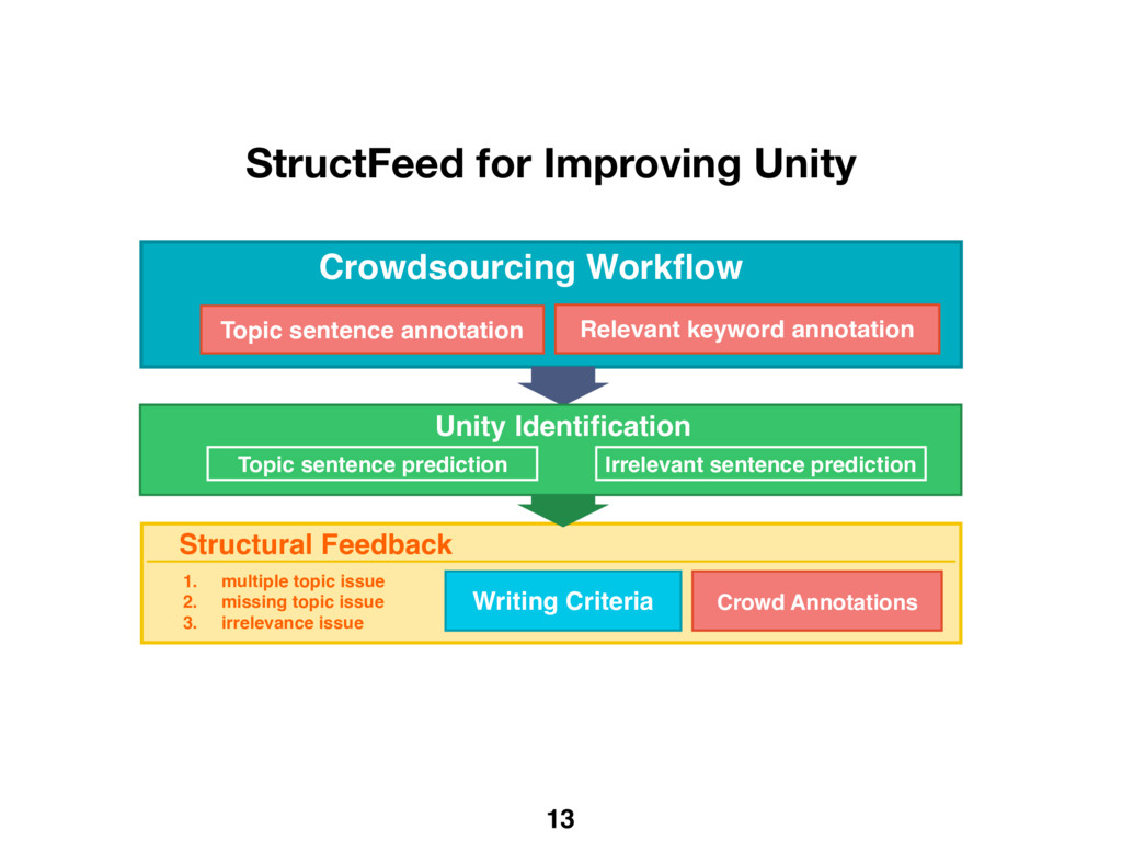 13 Crowdsourcing Workflow Structural Feedback Wr...