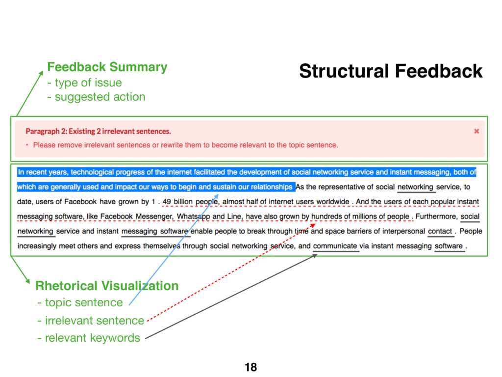 18 Rhetorical Visualization Structural Feedback...