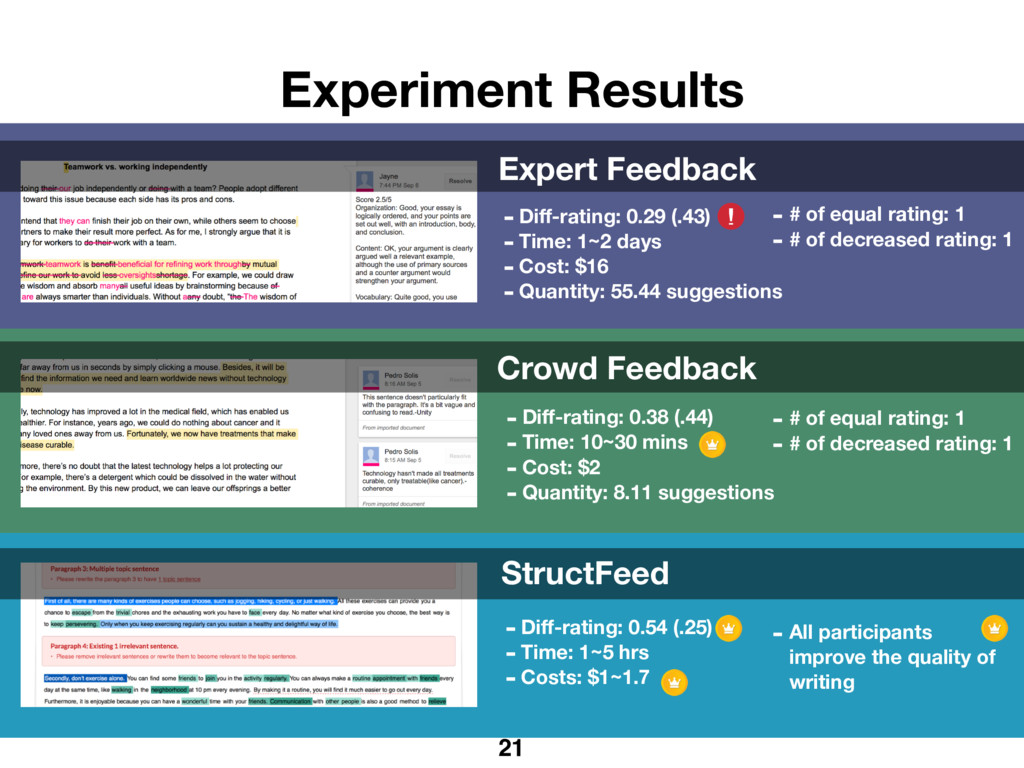 Experiment Results Expert Feedback Crowd Feedba...