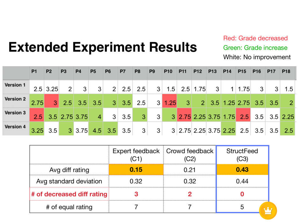 Extended Experiment Results Red: Grade decrease...