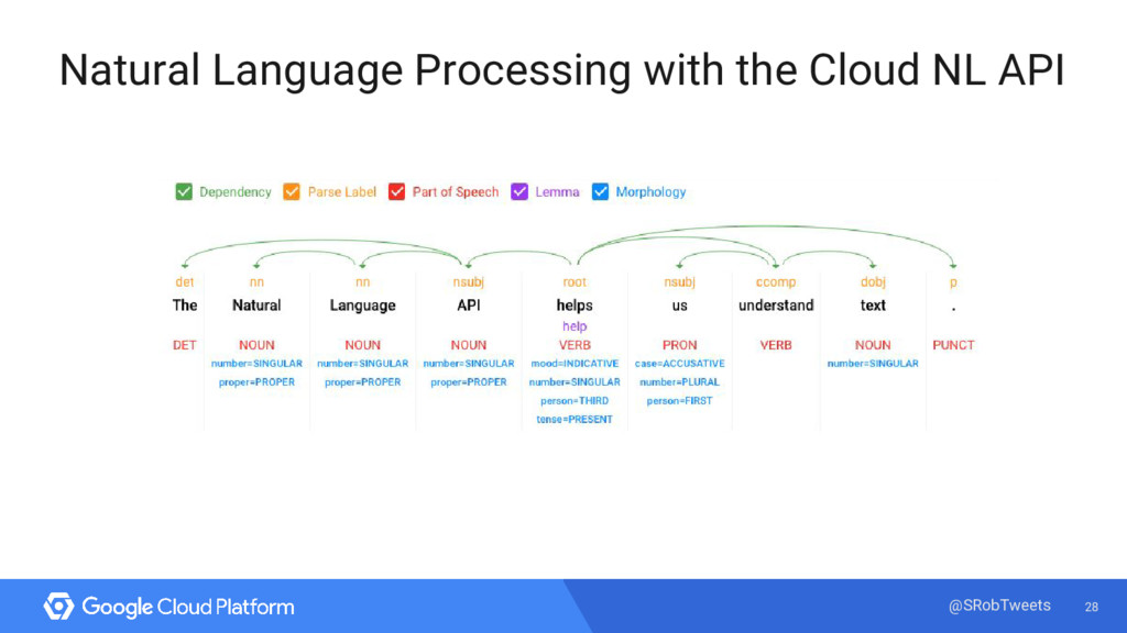 28 @SRobTweets Natural Language Processing with...