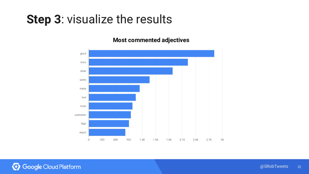 32 @SRobTweets Step 3: visualize the results Mo...