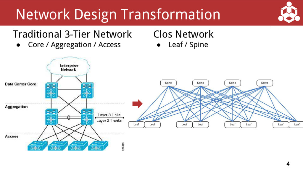 Traditional 3-Tier Network ● Core / Aggregation...