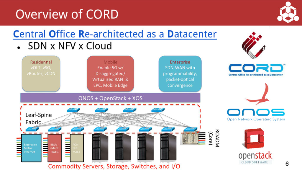 Central Office Re-architected as a Datacenter ●...
