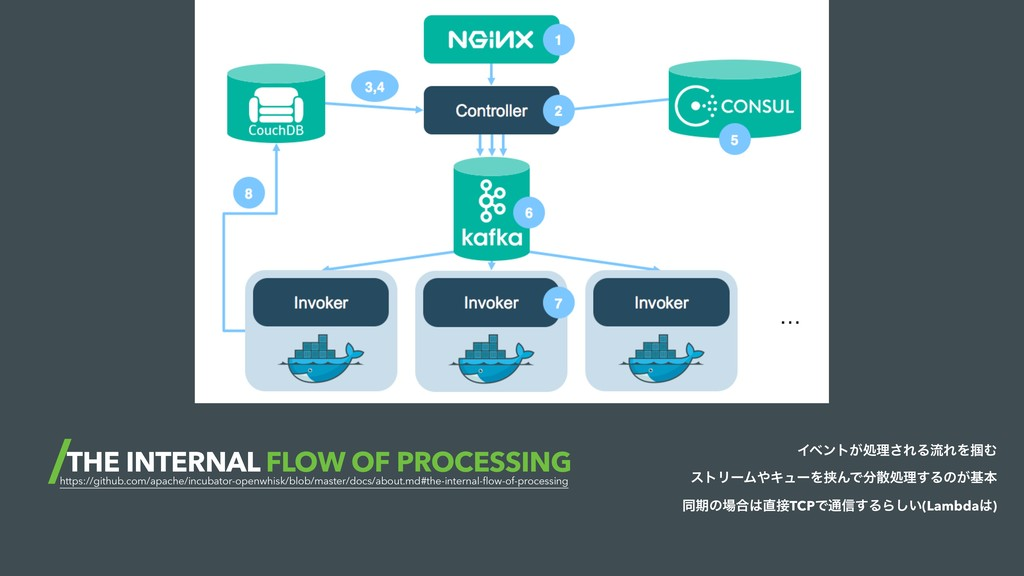 THE INTERNAL FLOW OF PROCESSING https://github....