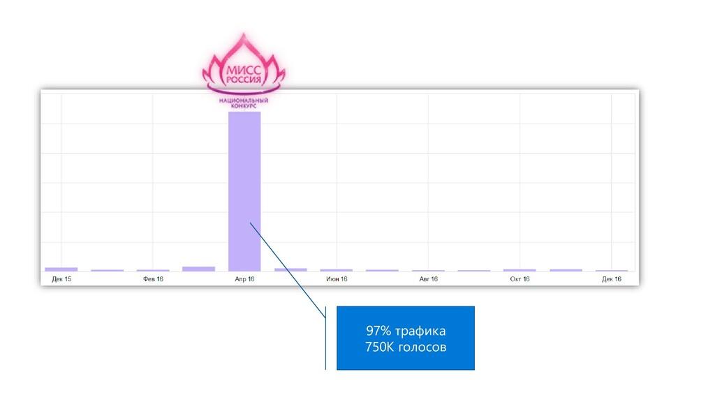 97% трафика 750К голосов