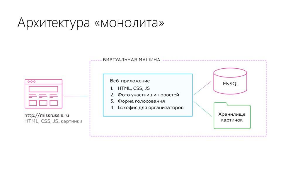 Архитектура «монолита»