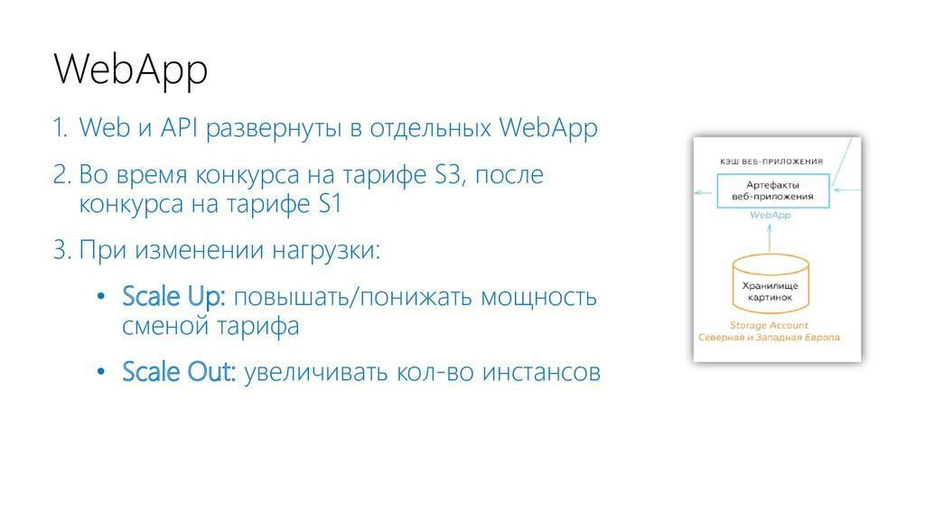 WebApp 1. Web и API развернуты в отдельных WebA...