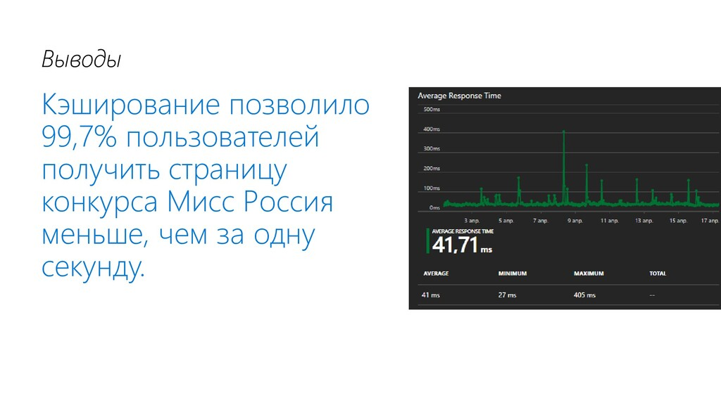 Выводы Кэширование позволило 99,7% пользователе...