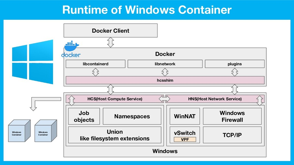 Runtime of Windows Container Docker Docker Clie...