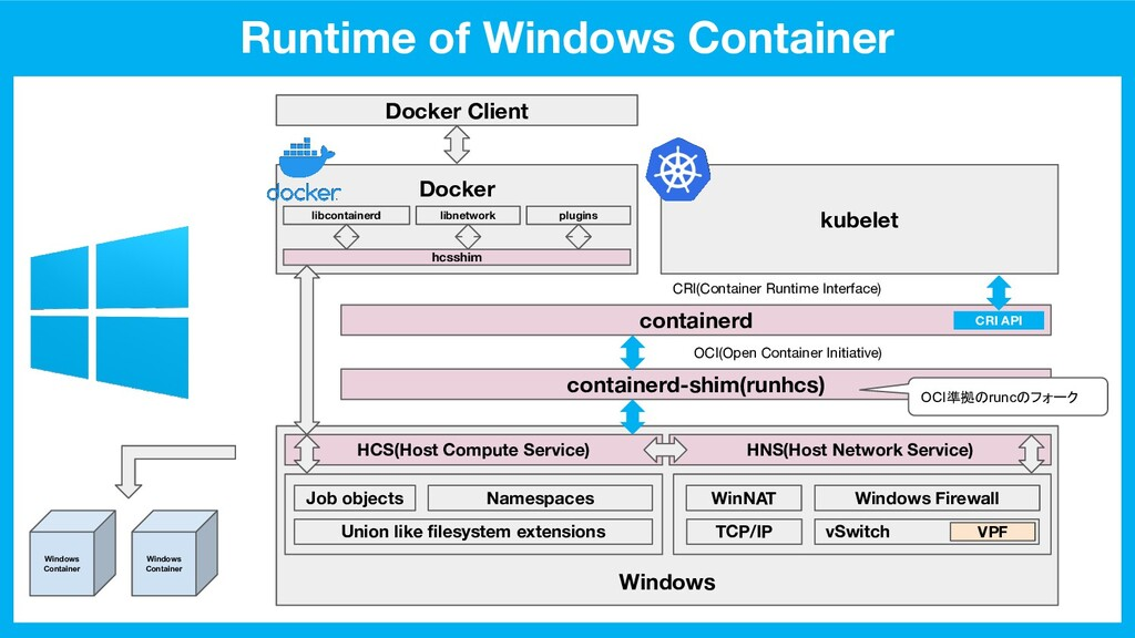 kubelet Windows Runtime of Windows Container Do...