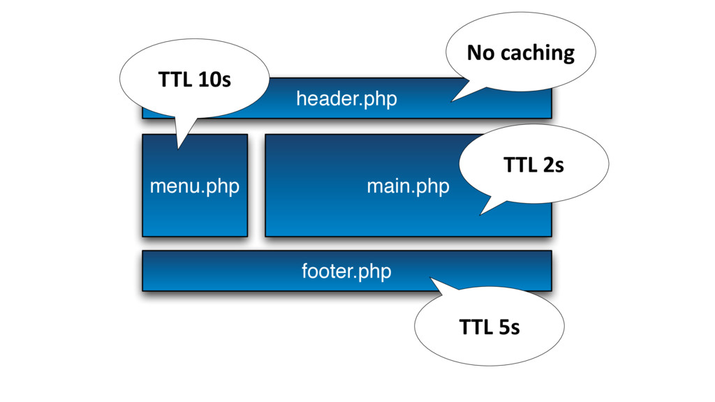 header.php menu.php main.php footer.php TTL 5s ...