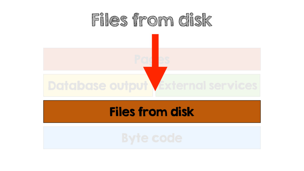 Files from disk Byte code Database output Exter...