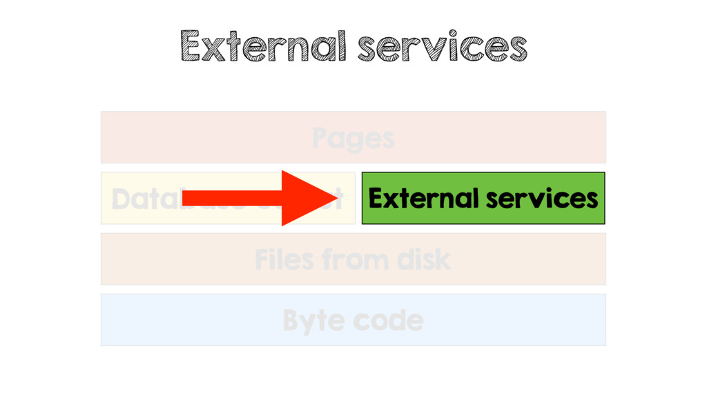 External services Byte code Database output Ext...