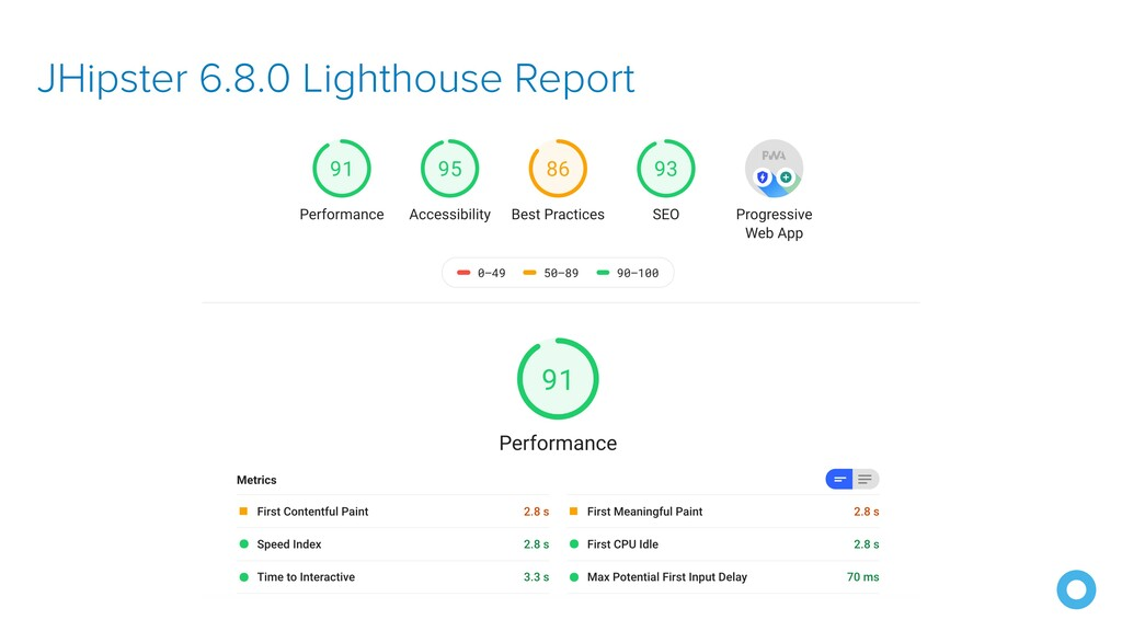 JHipster 6.8.0 Lighthouse Report
