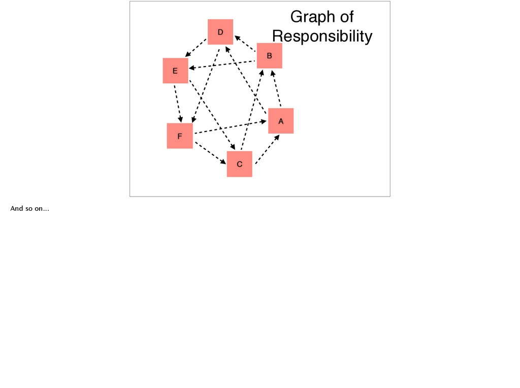 E D F C A B Graph of Responsibility And so on...