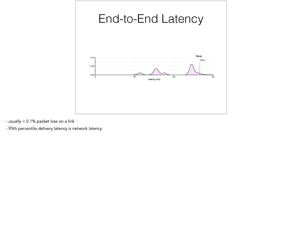 End-to-End Latency 74ms 83ms 133ms London San J...