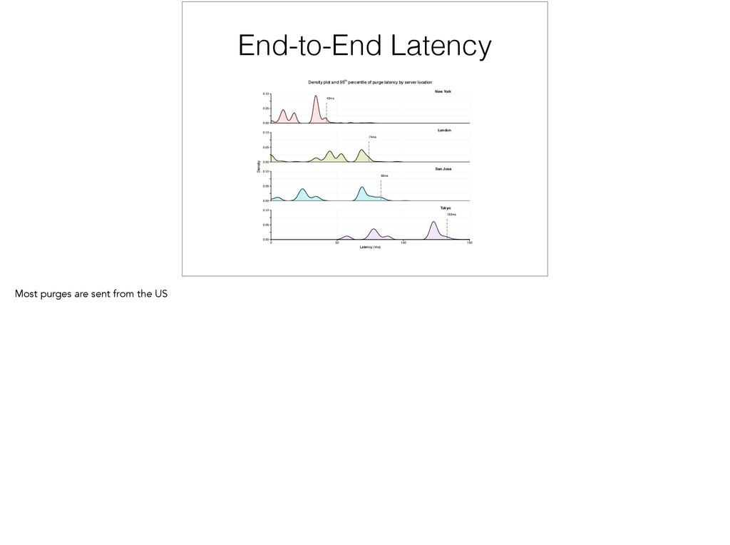End-to-End Latency 42ms 74ms 83ms 133ms New Yor...