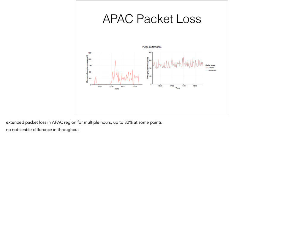 APAC Packet Loss extended packet loss in APAC r...