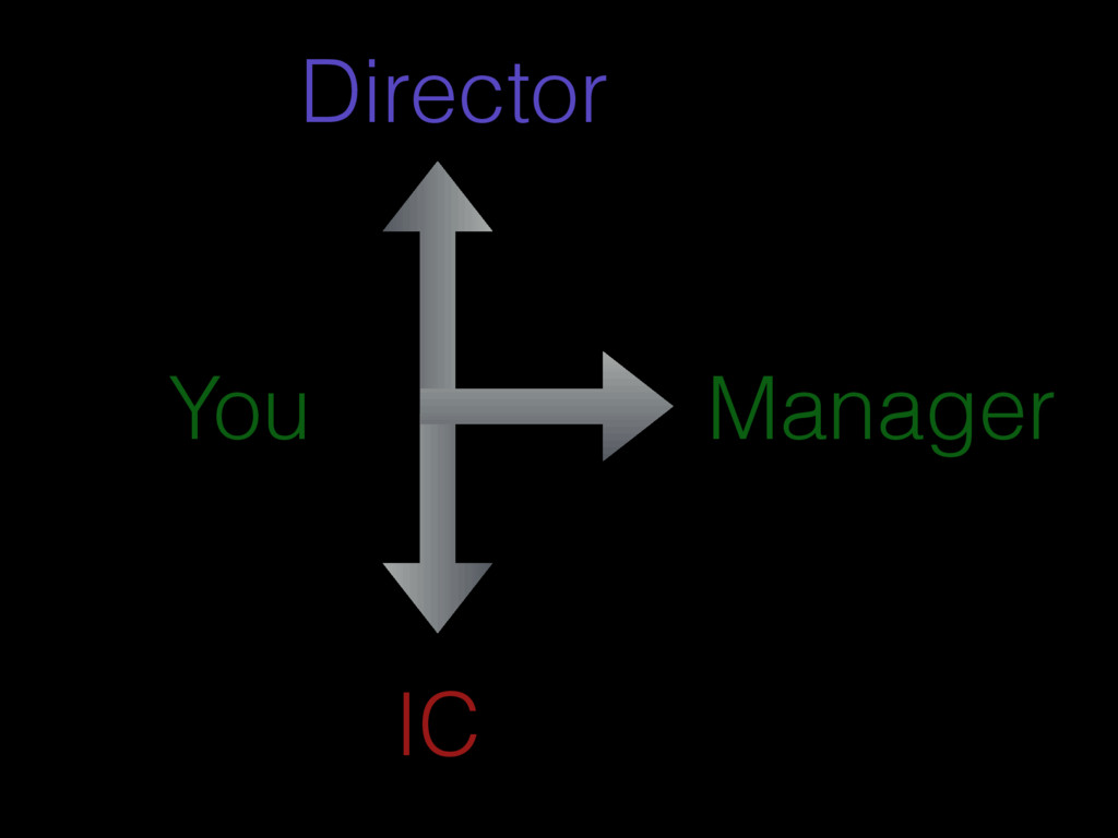Manager Director IC You