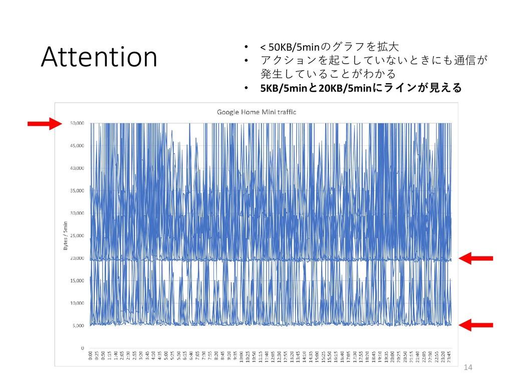 Attention • < 50KB/5minのグラフを拡大 • アクションを起こしていないと...