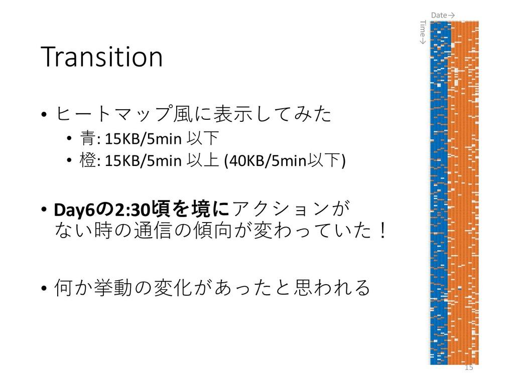 Transition • ヒートマップ風に表示してみた • 青: 15KB/5min 以下 •...