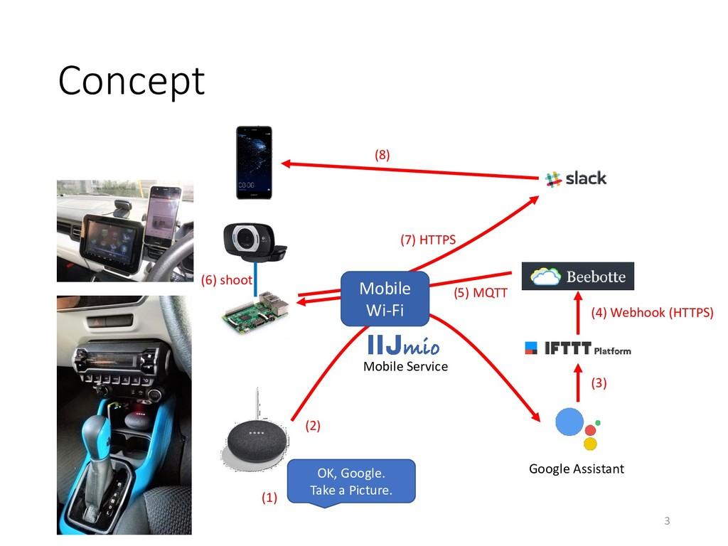 Concept Google Assistant Mobile Wi-Fi (1) (2) (...