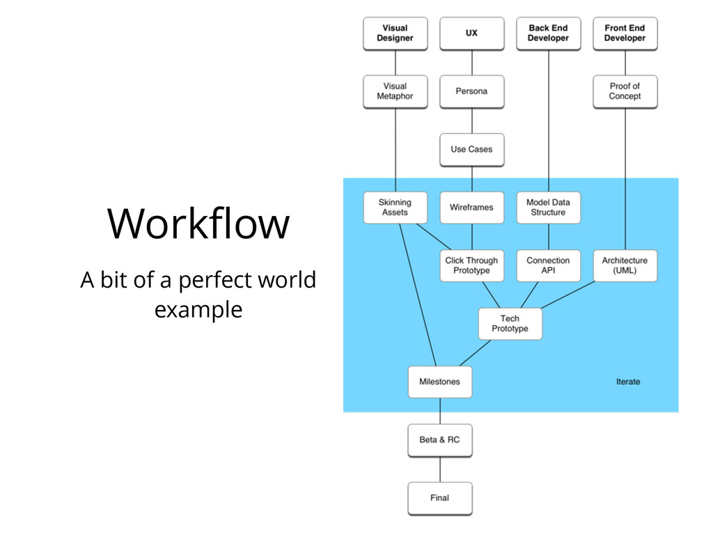 Workflow A bit of a perfect world example