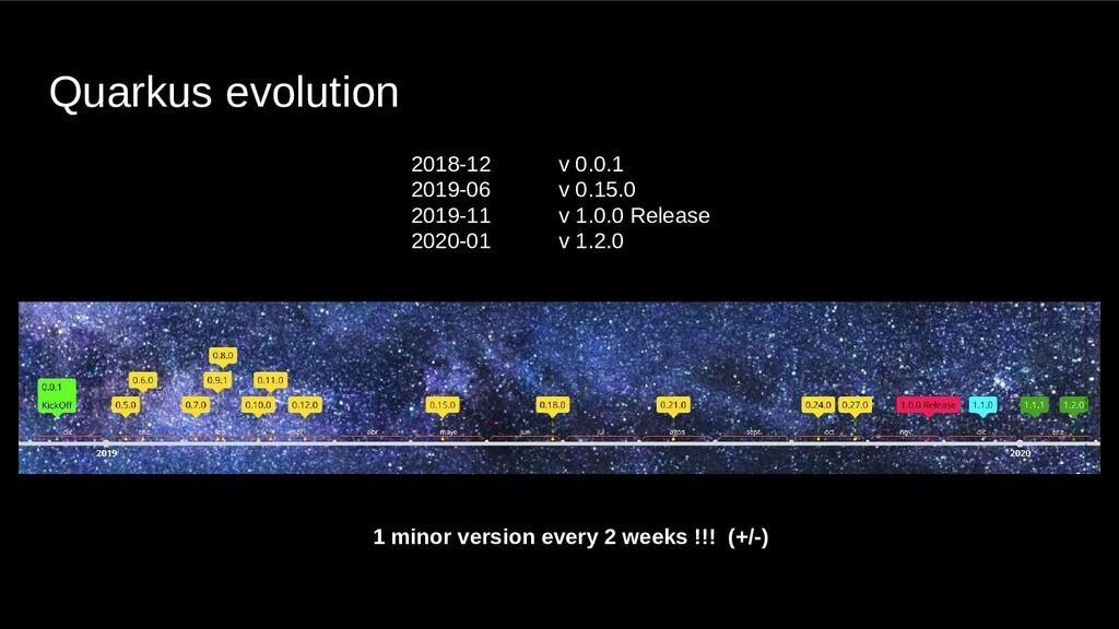 Quarkus evolution 2018-12 v 0.0.1 2019-06 v 0.1...