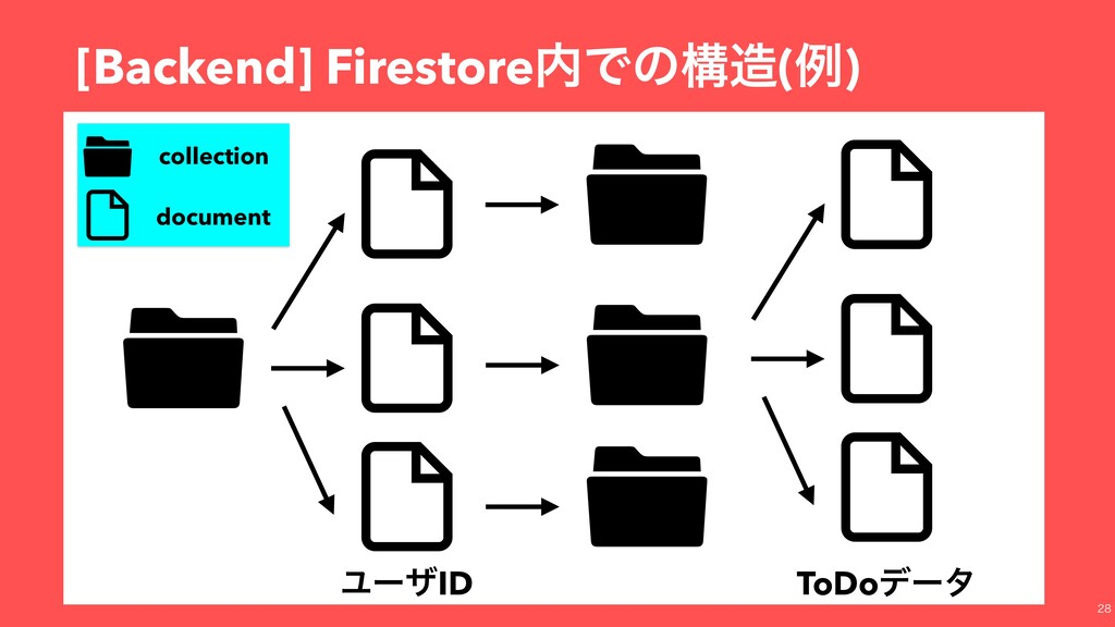 [Backend] Firestore಺Ͱͷߏ଄(ྫ) ϢʔβID collection do...