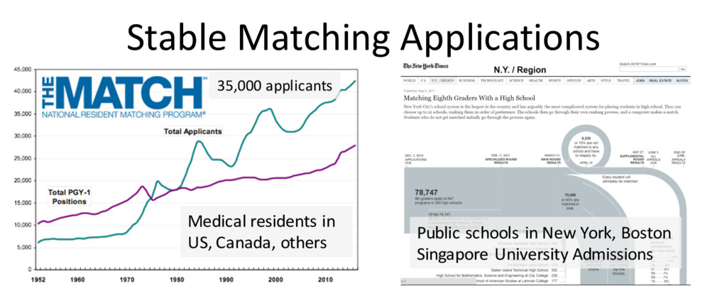Stable Matching Applications Public schools in ...